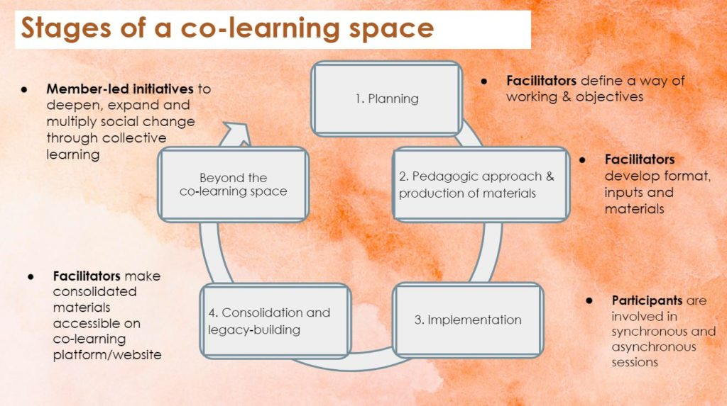 Stages of the Co-learning spaces